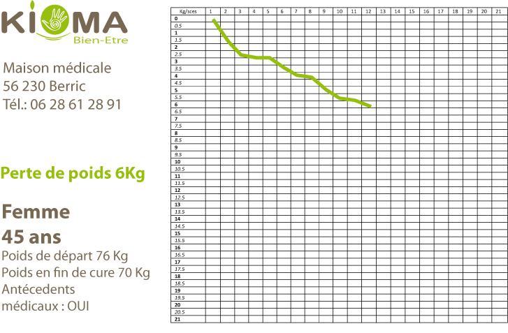 Modele perte de poids cas reel 3