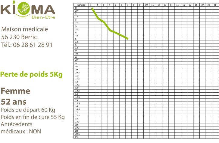 Modele perte de poids cas reel 1