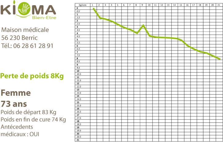 Modele perte de poids cas reel 2